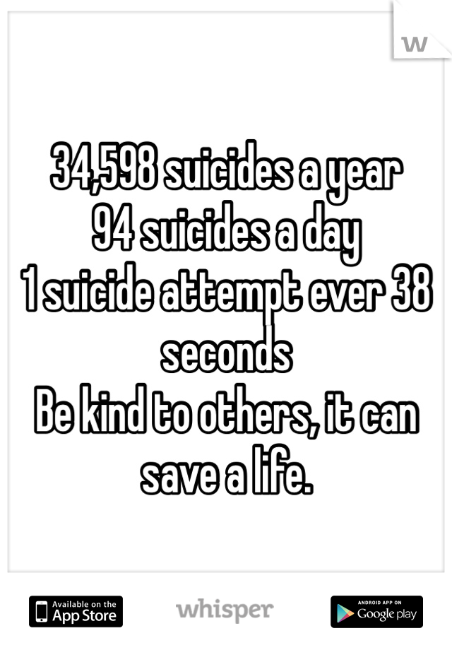34,598 suicides a year 94 suicides a day 1 suicide attempt ever 38 seconds Be kind to others, it can save a life.
