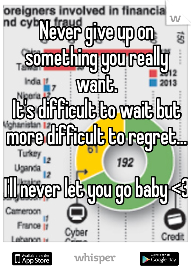 Never give up on something you really want. It's difficult to wait but more difficult to regret...  I'll never let you go baby <3