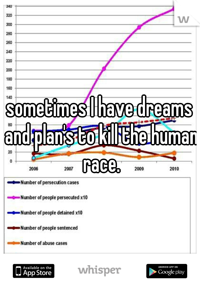 sometimes I have dreams and plan's to kill the human race.