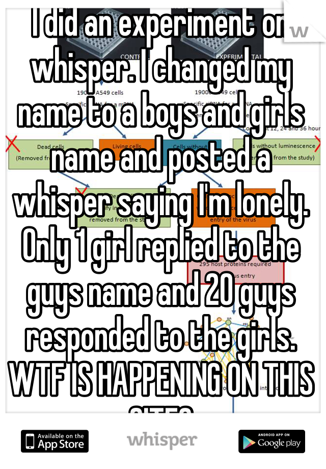 I did an experiment on whisper. I changed my name to a boys and girls name and posted a whisper saying I'm lonely. Only 1 girl replied to the guys name and 20 guys responded to the girls. WTF IS HAPPENING ON THIS SITE?
