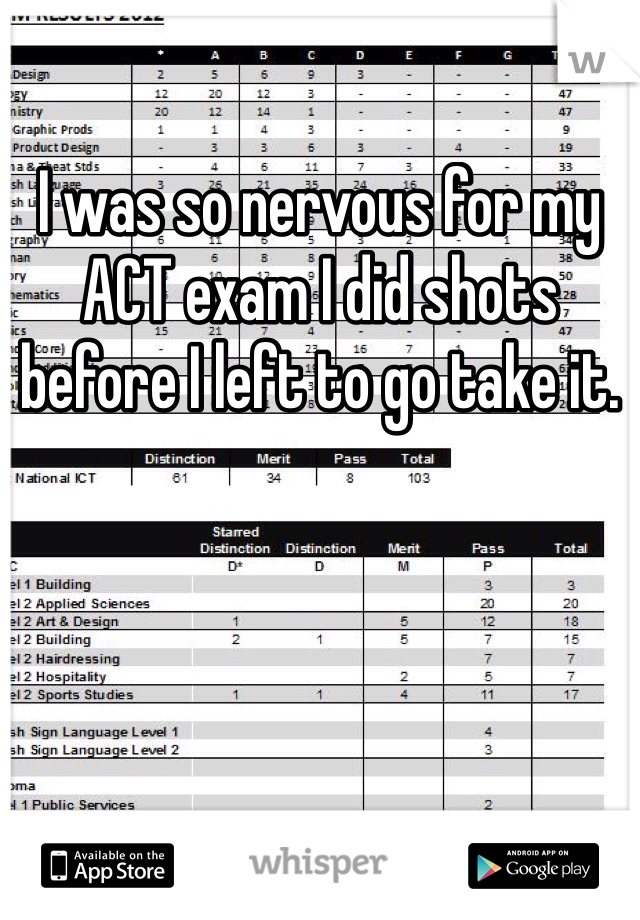 I was so nervous for my ACT exam I did shots before I left to go take it.