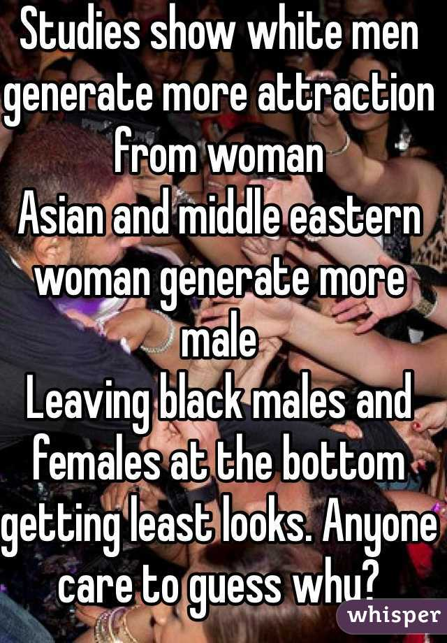 Studies show white men generate more attraction from woman Asian and middle eastern woman generate more male Leaving black males and females at the bottom getting least looks. Anyone care to guess why?