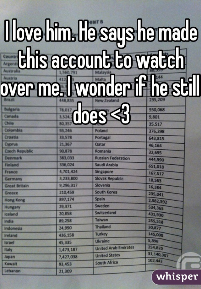 I love him. He says he made this account to watch over me. I wonder if he still does <3