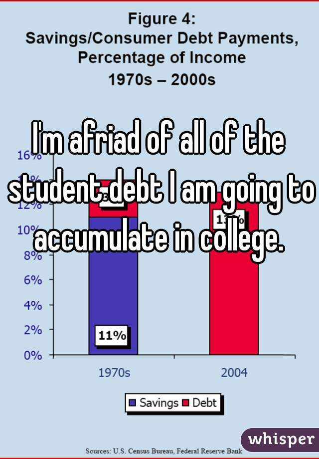 I'm afriad of all of the student debt I am going to accumulate in college.