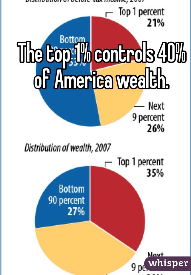 The top 1% controls 40% of America wealth.