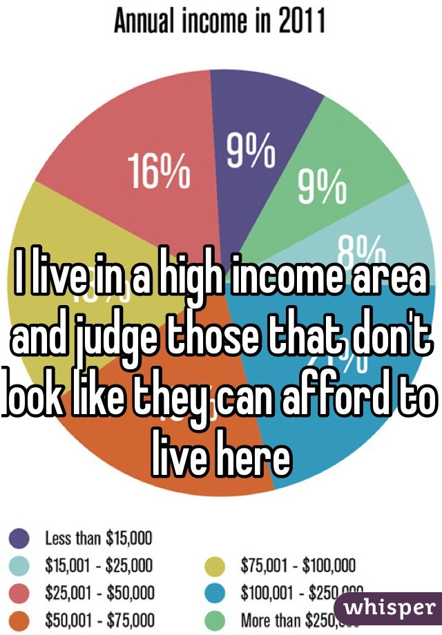 I live in a high income area and judge those that don't look like they can afford to live here