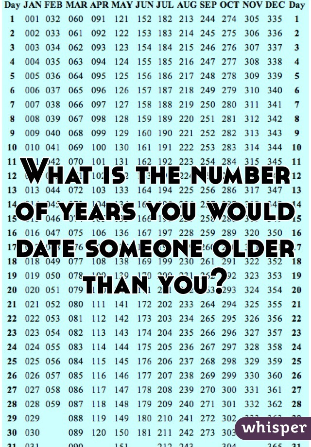 What is the number of years you would date someone older than you?