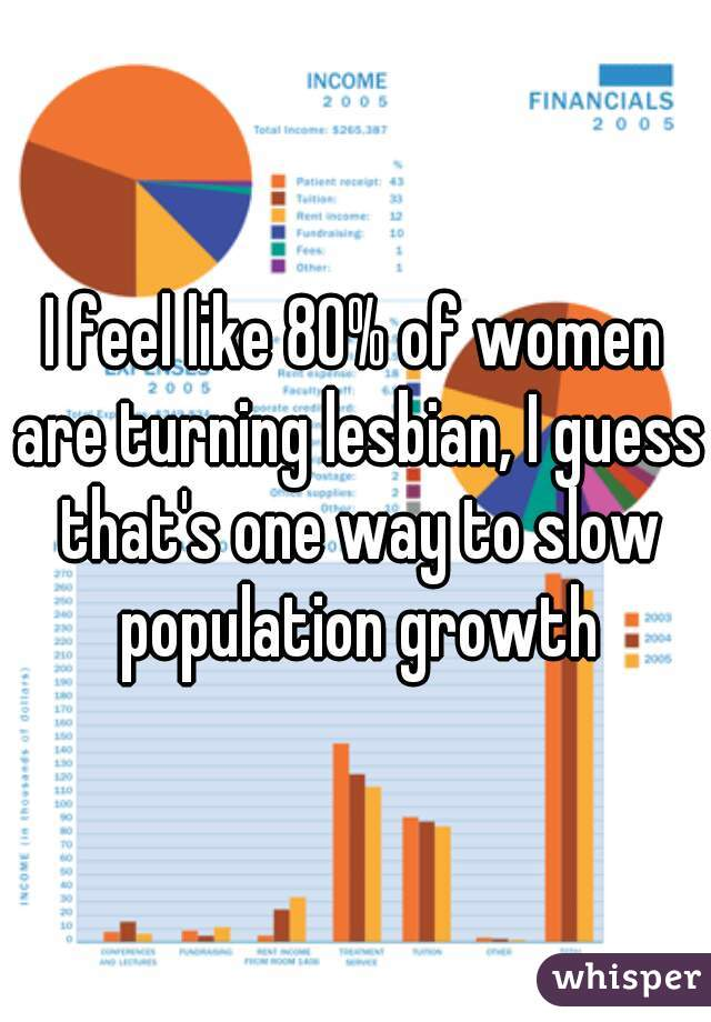 I feel like 80% of women are turning lesbian, I guess that's one way to slow population growth