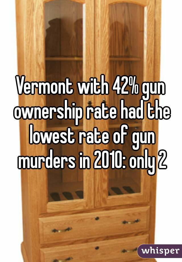 Vermont with 42% gun ownership rate had the lowest rate of gun murders in 2010: only 2