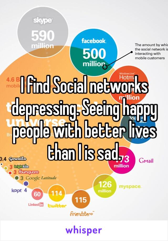 I find Social networks depressing. Seeing happy people with better lives than I is sad.
