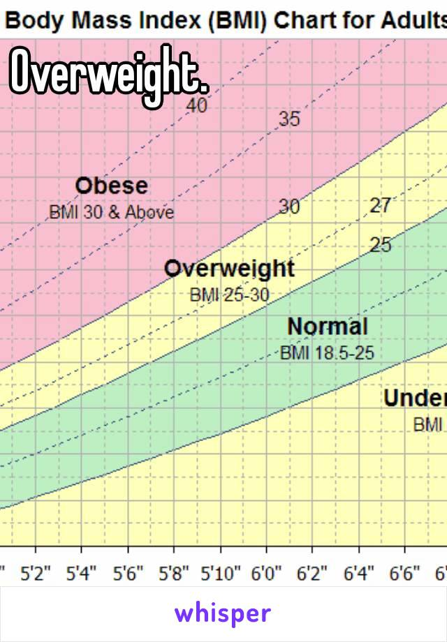 So according to the BMI, this is practically