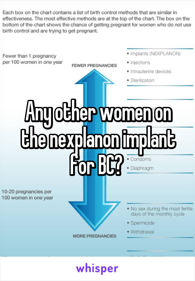 Any other women on the nexplanon implant for BC?