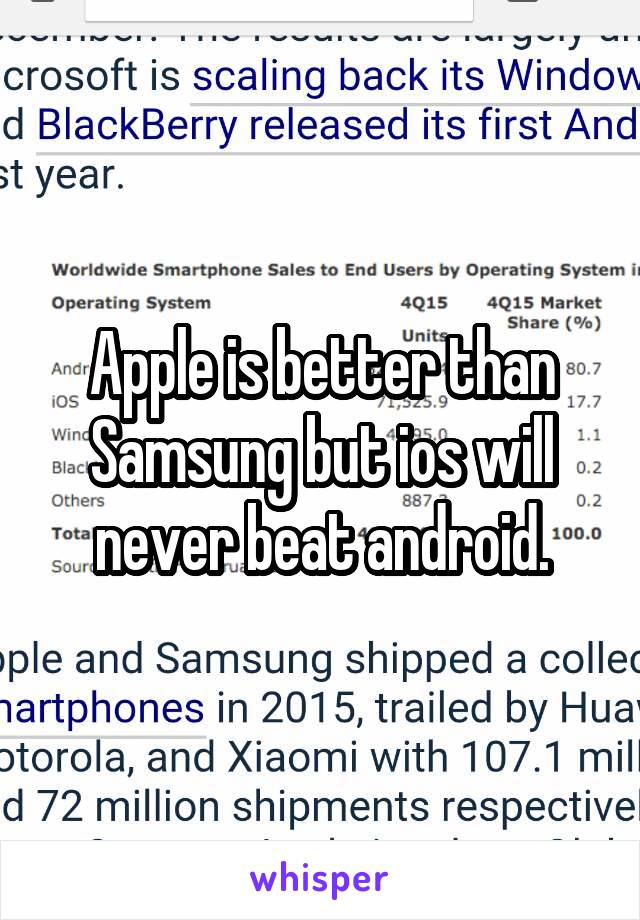 Apple is better than Samsung but ios will never beat android.