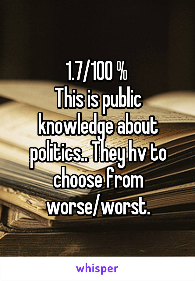 1.7/100 %  This is public knowledge about politics.. They hv to choose from worse/worst.