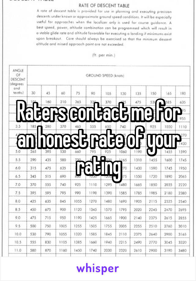 Raters contact me for an honest rate of your rating