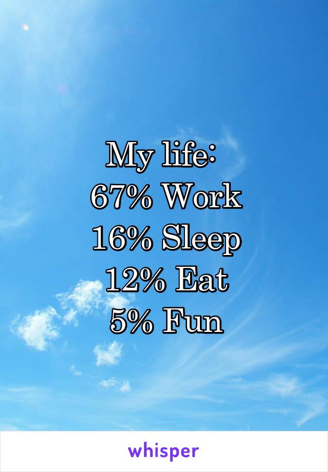 My life:  67% Work 16% Sleep 12% Eat 5% Fun