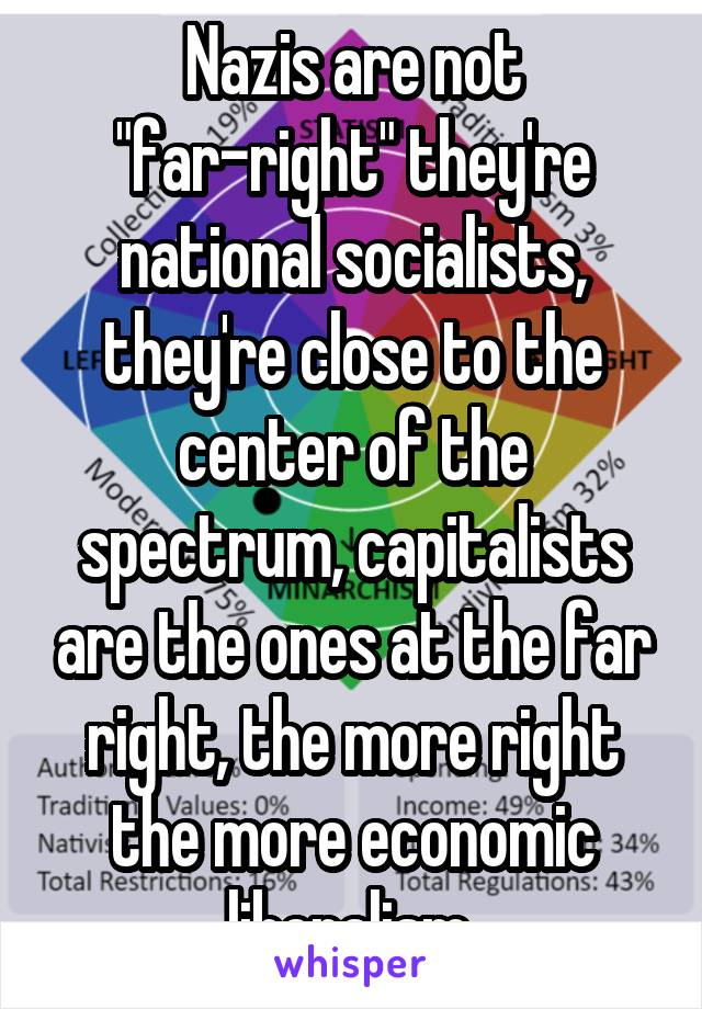 "Nazis are not ""far-right"" they're national socialists, they're close to the center of the spectrum, capitalists are the ones at the far right, the more right the more economic liberalism"