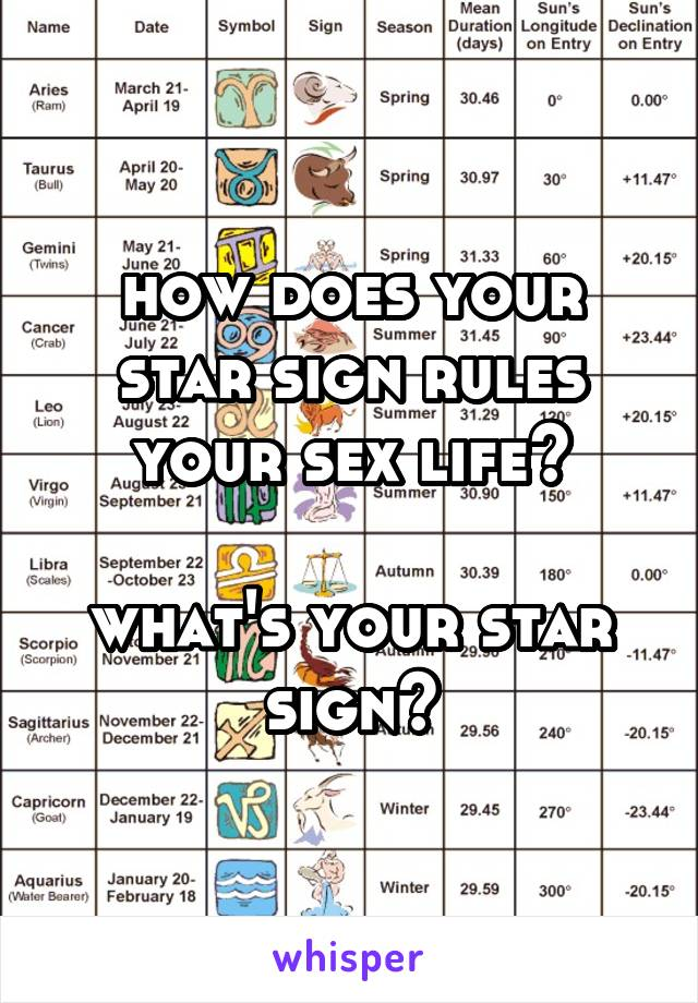 how does your star sign rules your sex life?  what's your star sign?