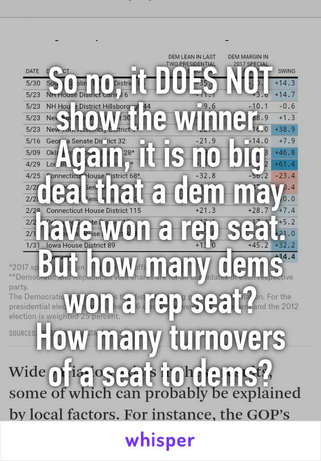 So no, it DOES NOT show the winner. Again, it is no big deal that a dem may have won a rep seat. But how many dems won a rep seat? How many turnovers of a seat to dems?