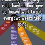 I'm starting my 21st year of teaching. The first year is the hardest. Don't give up. You will want to quit every two weeks. Keep going.